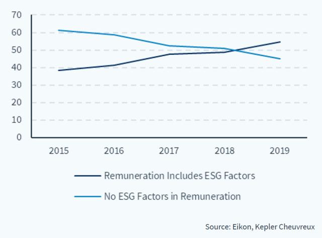 content newsletter esg q2 2021 graph 1 g