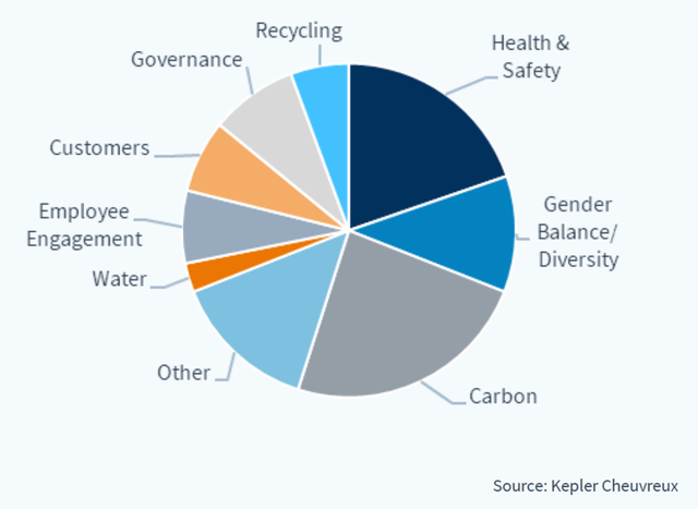 content newsletter esg q2 2021 graph 2 g